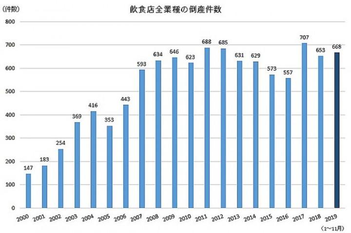 【アベノミクス】飲食店の倒産、過去最多へ★7