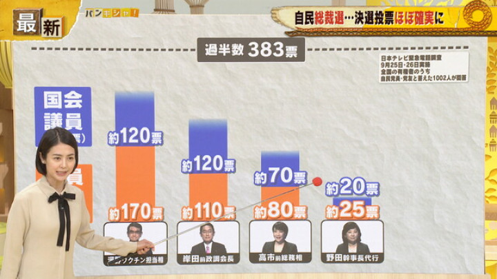 【総裁選】河野太郎氏と岸田文雄氏による決選投票が確実に 最終盤情勢