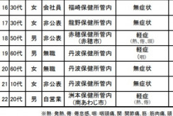 【兵庫】「丹波か、丹波篠山か」 感染「管内」にモヤモヤ 県「コロナ身近と認識を」 市民「疑心暗鬼の要因」 居住地は本人の意思尊重
